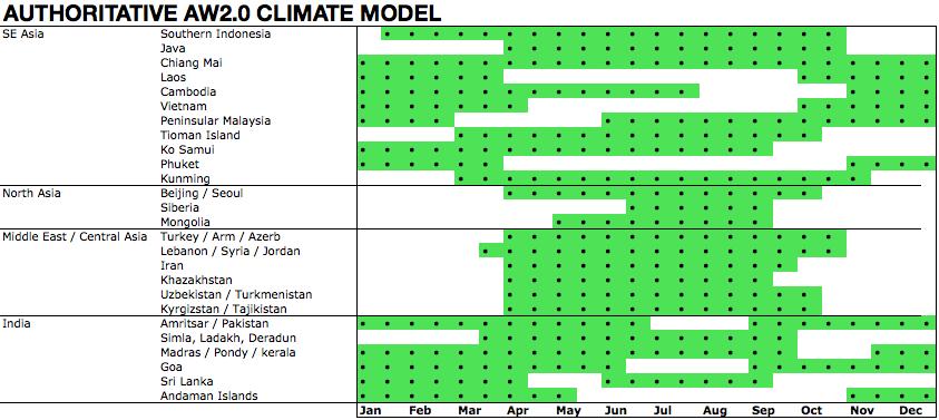 AsiaWheeling Climate Modeling Output